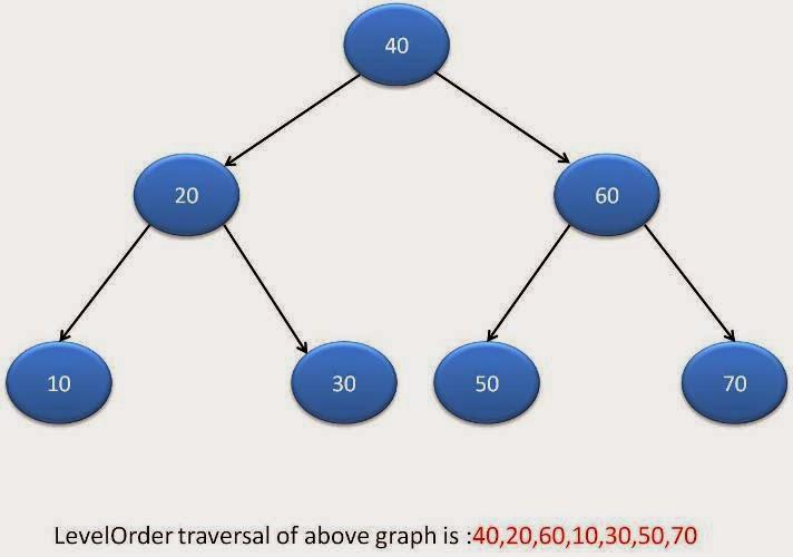 Binary Tree Level Order traversal in java - Java2Blog