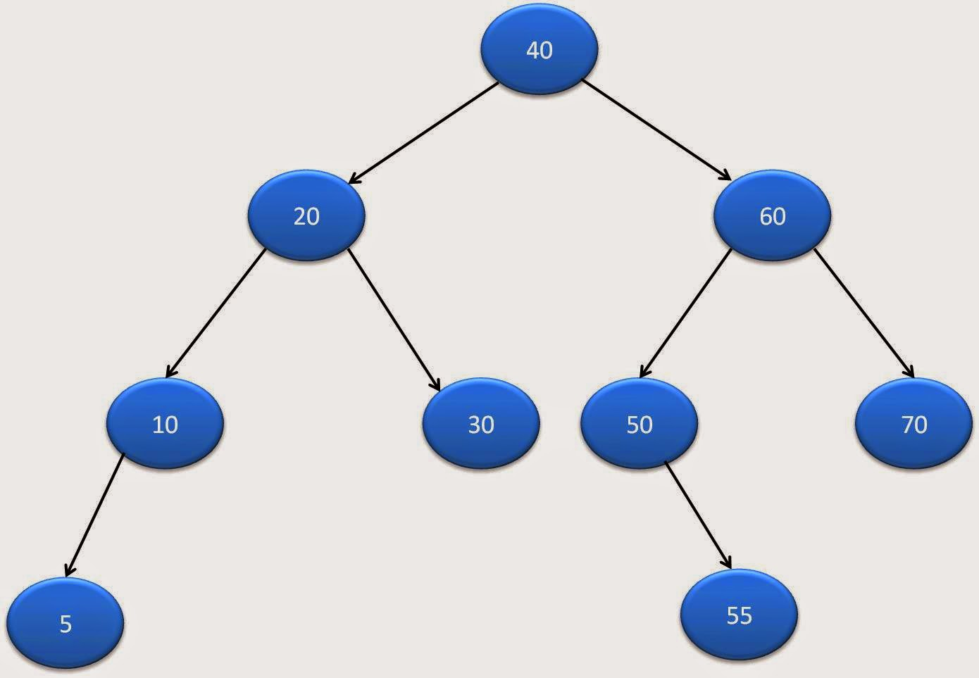 Binary tree in java java2blog binary tree traversals baditri Image collections