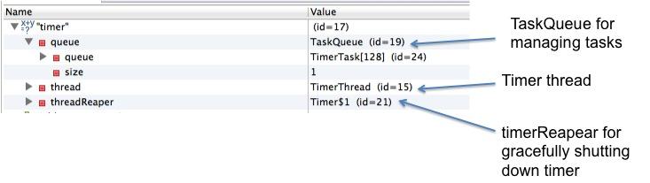 Java Timer example - Java2Blog