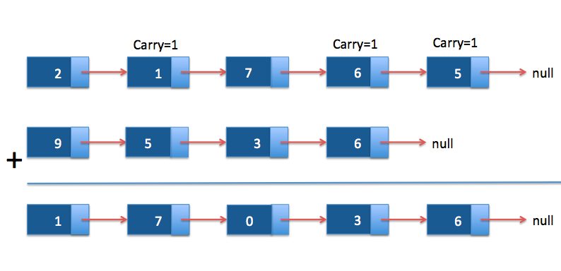 Add two numbers represented by Linked List in java - Java2Blog