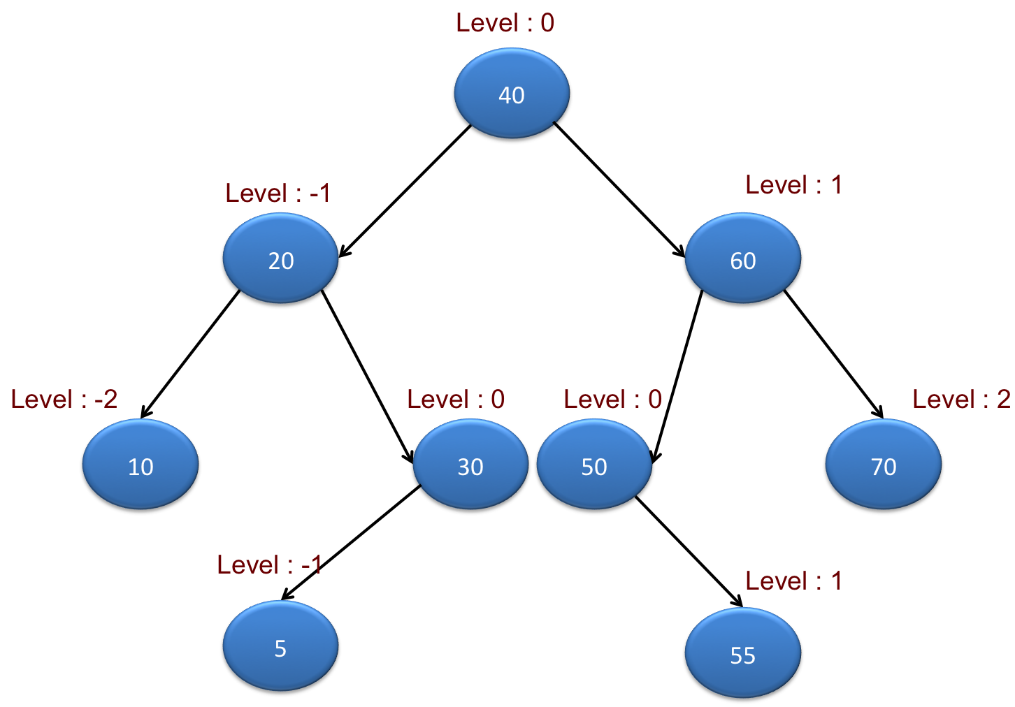 Vertical sum of binary tree in java java2blog example lets create java program for printing ccuart Gallery