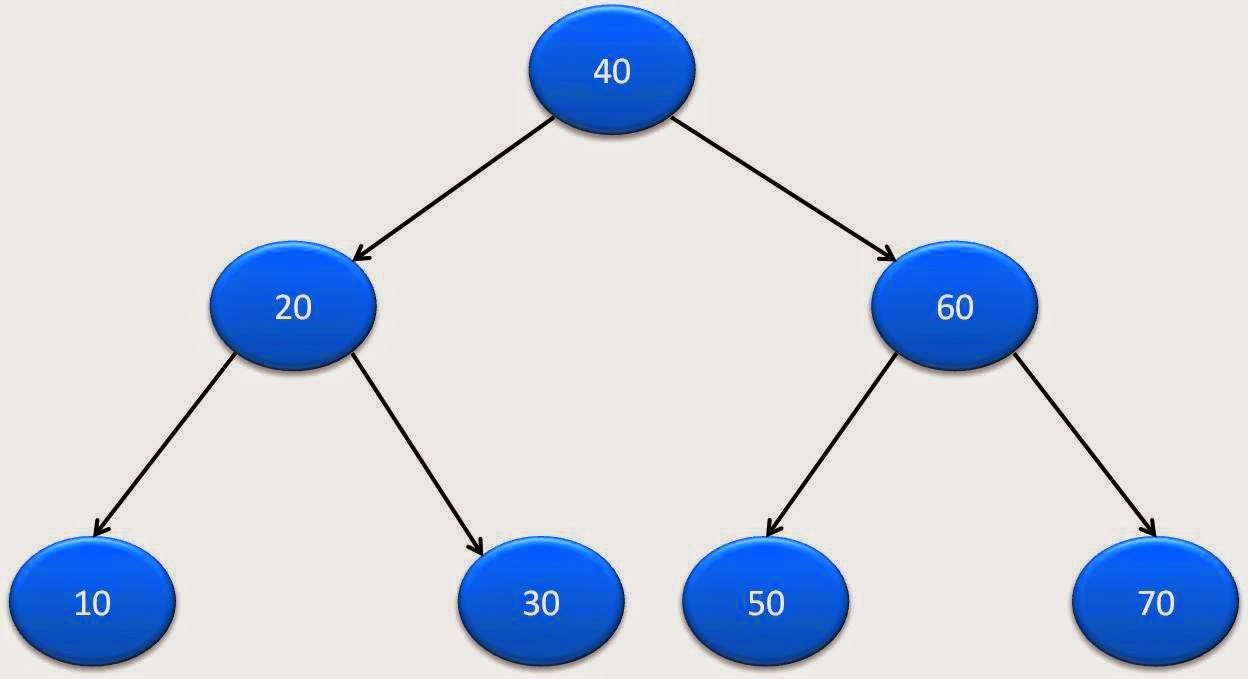 Get level of a node in binary tree in java java2blog java binary tree tutorial baditri Image collections