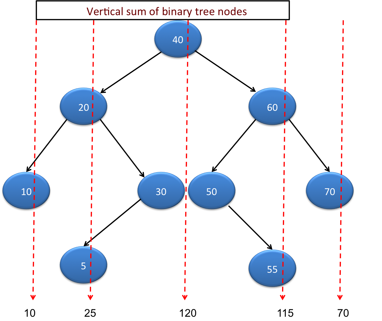 Vertical sum of binary tree in java java2blog in this post we will see how to print vertical sum of binary tree nodes in java below diagram will show vertical sum for binary tree ccuart Gallery