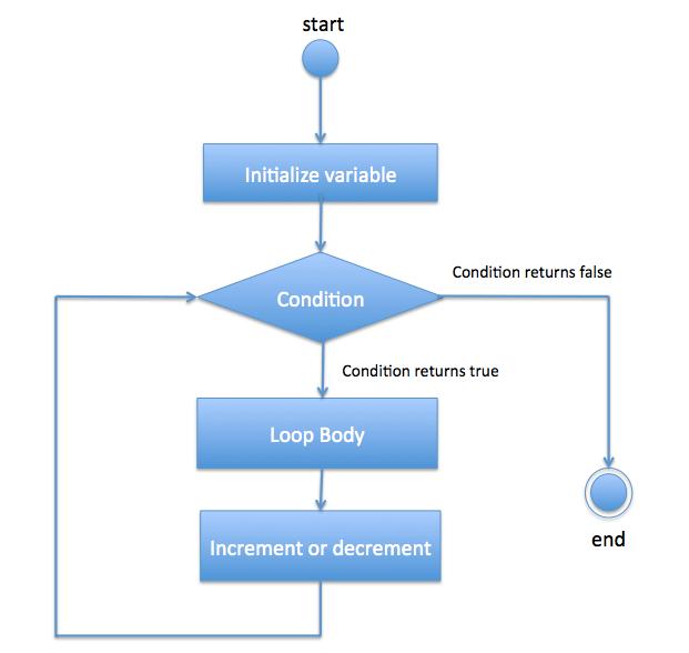 For loop flow diagram