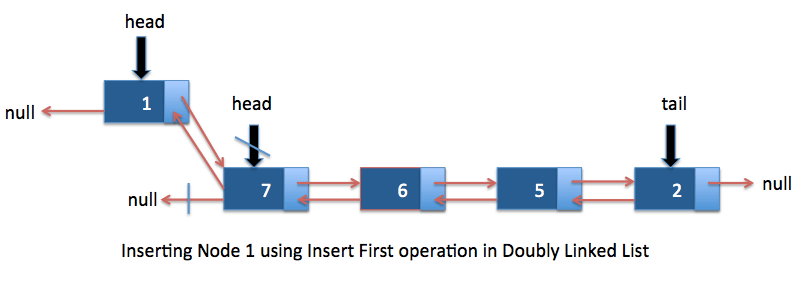 Insert Doubly Linked List in java