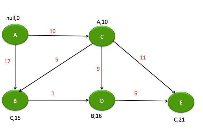 Dijkstra6