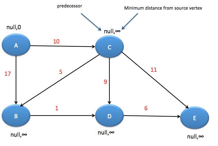 Dijkstra's algorithm in java - Java2Blog